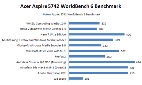 Acer Aspire 5742 WorldBench 6